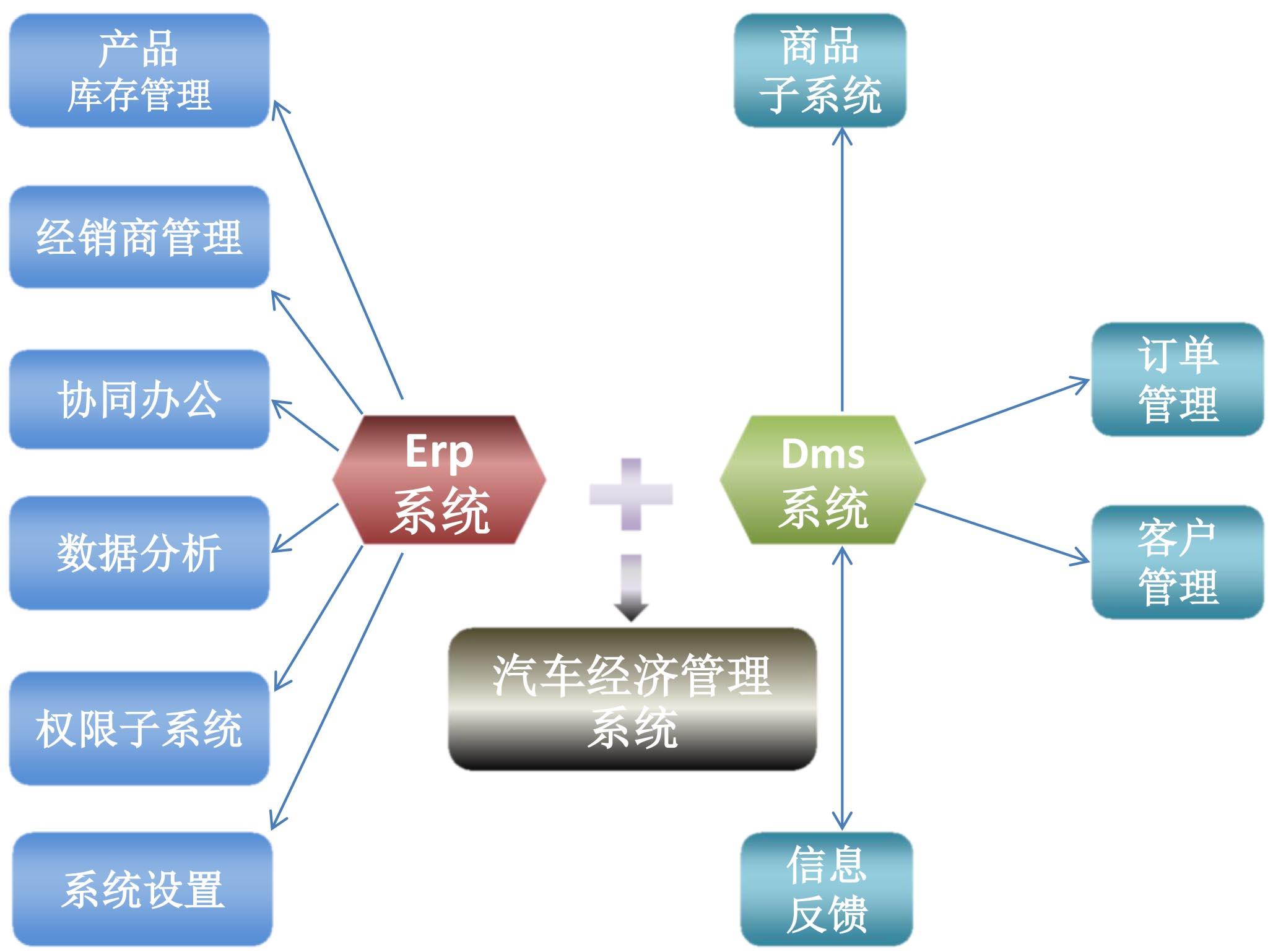 4s企业管理结构图